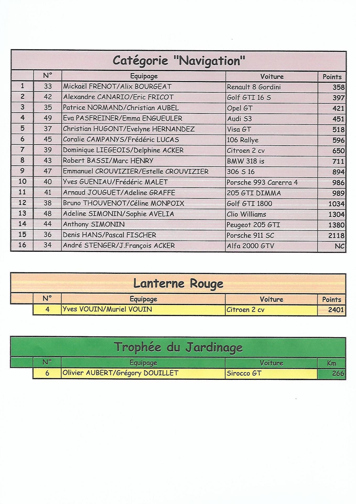 Classement 7