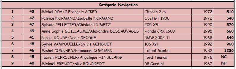 Classement navigation 2