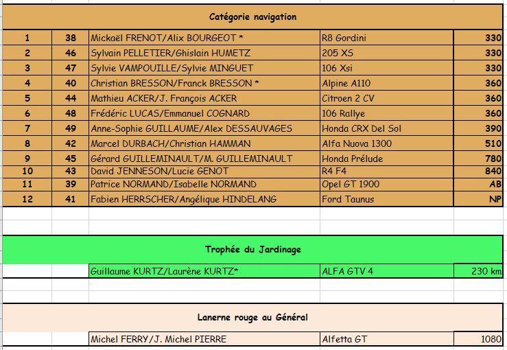 Classement navigation 3