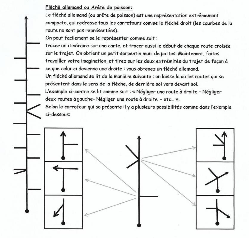 Explication fleche allemend 3